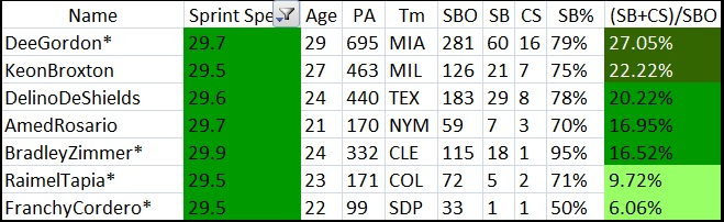 Amed Rosario Speed Comps