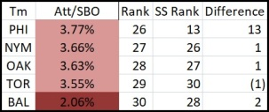 Att.SBO vs SS Rank Not Aggressive