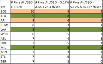 # Plyrs per team with att per SBO over 5.17