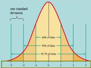 standard-normal-distribution